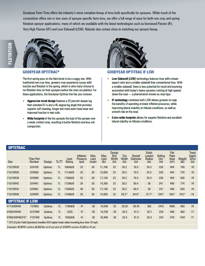 goodyear Sprayer Tires